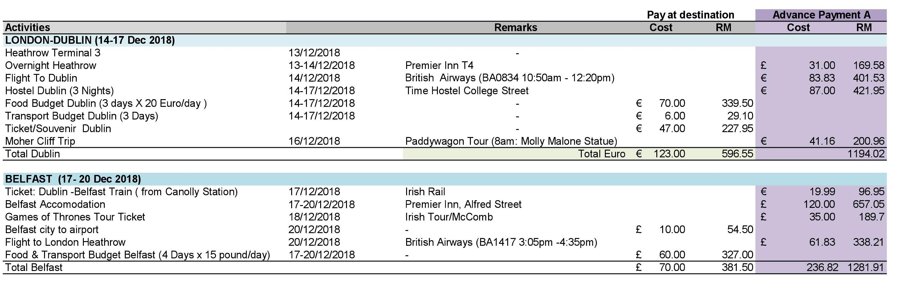 Itinerary Ireland_Rasyiqah Travelogue